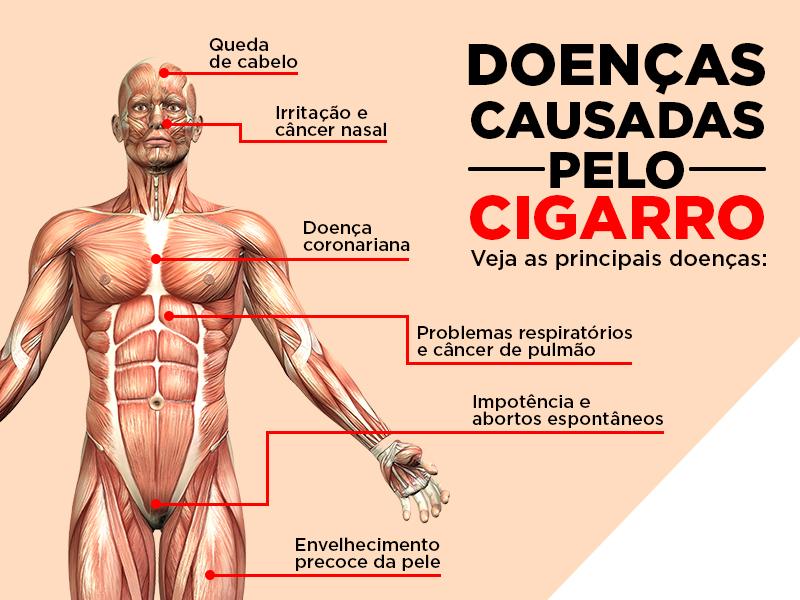 Conheça outras cinco doenças causadas pelo cigarro